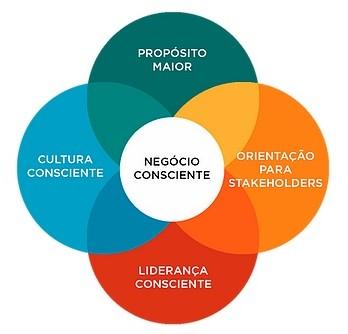 Pilares do Capitalismo Consciente https://www.ccbrasil.cc/movimento